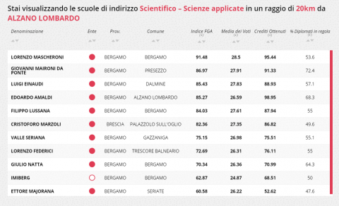 Liceo Scientifico delle Scienze Applicate - Amaldi